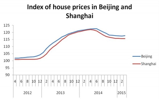 ChandrasekharGhosh China real estate fig1