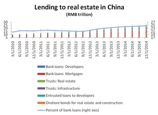 ChandrasekharGhosh China real estate fig2
