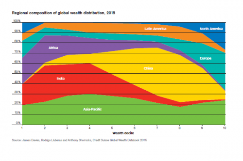 regional composition of global wealth distribution