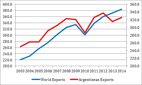 vernengo--argentina and world exports