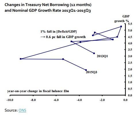 Weeks Changes in Treasury Net Borrowing