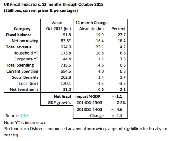 Weeks UK Fiscal Indicators