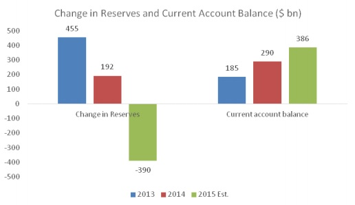 Chandrasekhar-Ghosh Chart 2--Change in reserves and current account