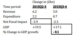 Weeks--Change in fiscal variables and GDP