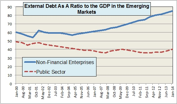 Yeldan--external debt to GDP