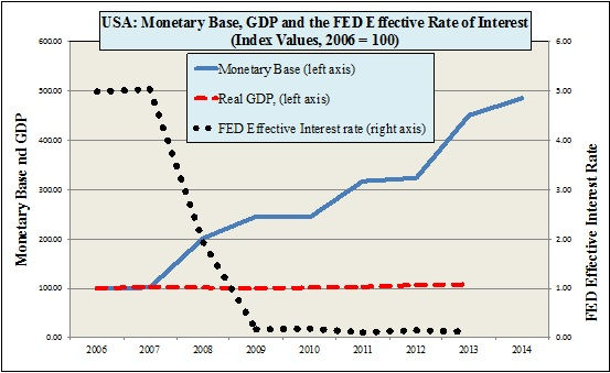 Yeldan--monetary base GDP and Fed interest rate
