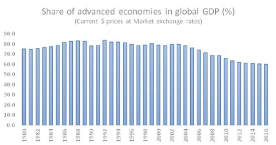 Chandrasekhar-Ghosh--Advanced economies GDP share