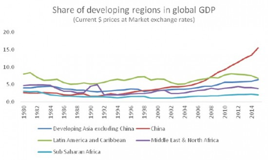 Chandrasekhar-Ghosh--Developing regions GDP share