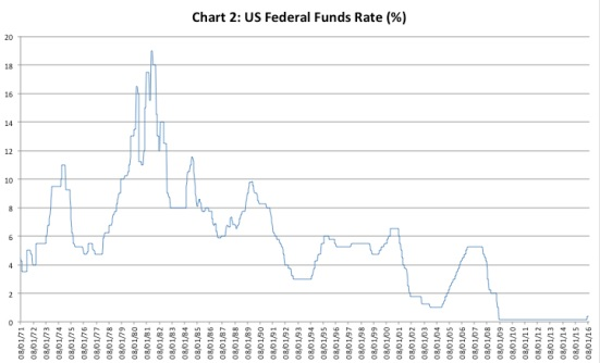 Chandrasekhar-Ghosh--Federal Funds rate