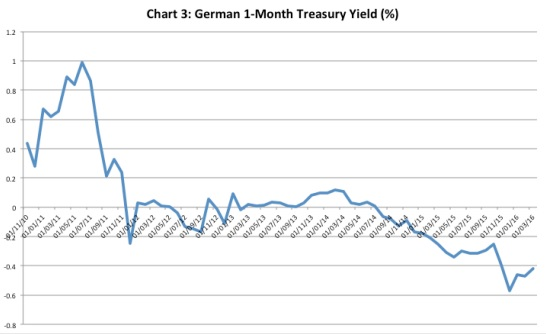 Chandrasekhar-Ghosh--German treasury yield