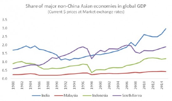 Chandrasekhar-Ghosh--Non-China Asian economies GDP share
