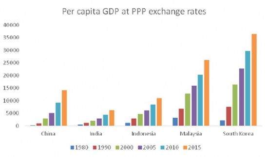 Chandrasekhar-Ghosh--Per capita GDP PPP