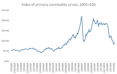 chandrasekhar and ghosh--commodity prices--fig 1
