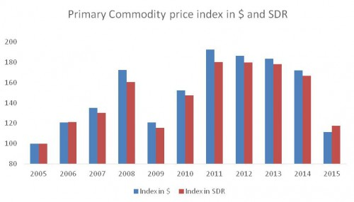 chandrasekhar and ghosh--commodity prices--fig 2