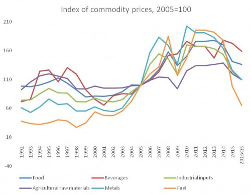chandrasekhar and ghosh--commodity prices--fig 3