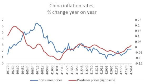 chandrasekhar and ghosh--china inflation rates--fig 1