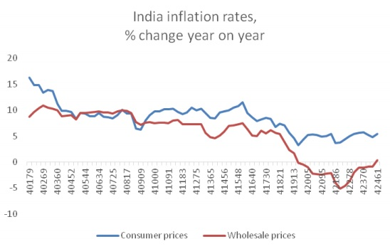chandrasekhar and ghosh--india inflation rates--fig 2