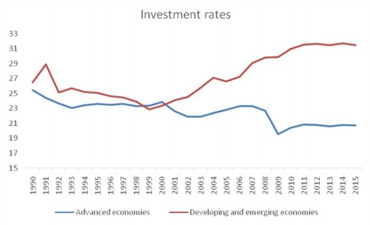chandrasekhar and ghosh--investment rates--fig 2