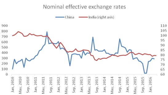 chandrasekhar and ghosh--nominal effective exchange rates--fig 3
