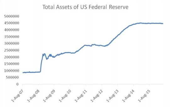 chandrasekhar and ghosh--total assets of US federal reserve--fig 3