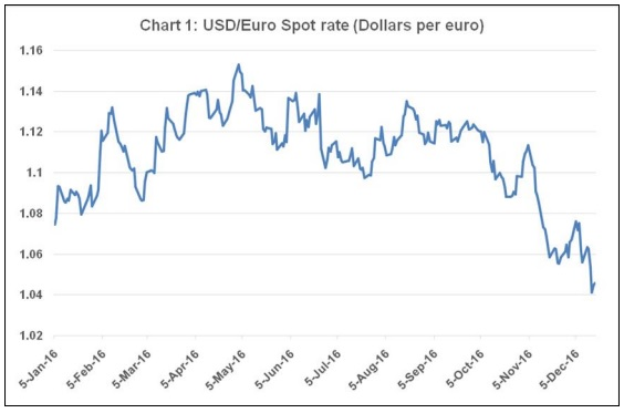 Chandrasekhar and Ghosh Chart 1 USD-Euro spot rate