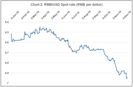 Chandrasekhar and Ghosh Chart 2 RMB-USD spot rate