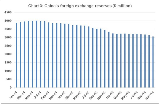 Chandrasekhar and Ghosh Chart 3 China's foreign exchange reserves