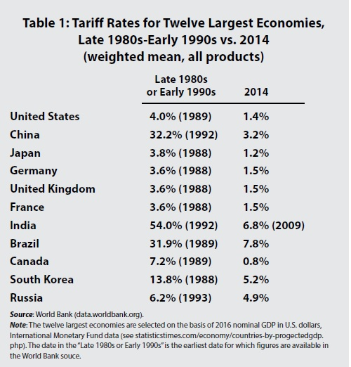 MacEwan fig 1 tariffs
