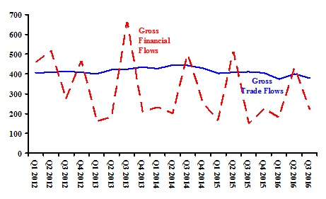 Weeks Chart 1 UK Trade and Financial Flows