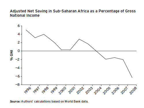Graph on Adjusted Net Saving