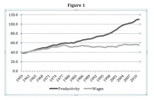 Graph of Productivity &amp; Wages