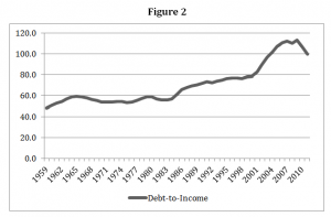 Household debt as a share of income